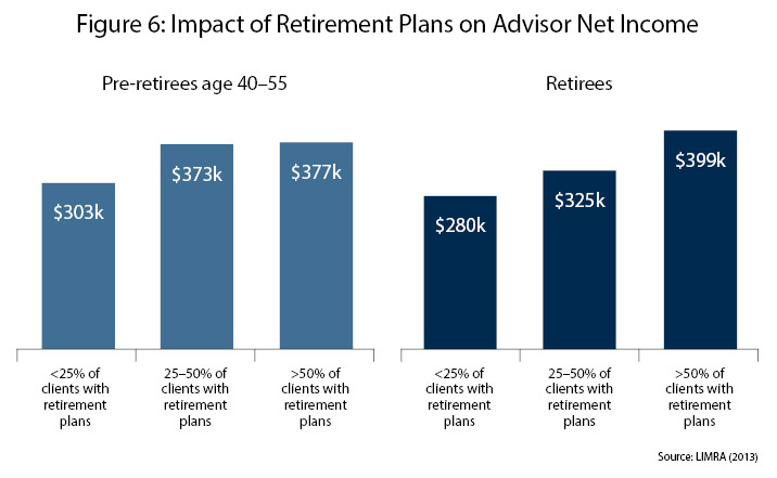 figure-6-impact-of-retirement-plans-on-advisor-net-income