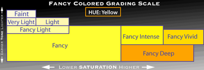 Yellow Diamond Color Scale