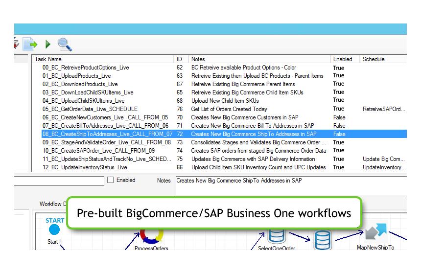 SAP Business One Integration powered by Bizweaver | BigCommerce