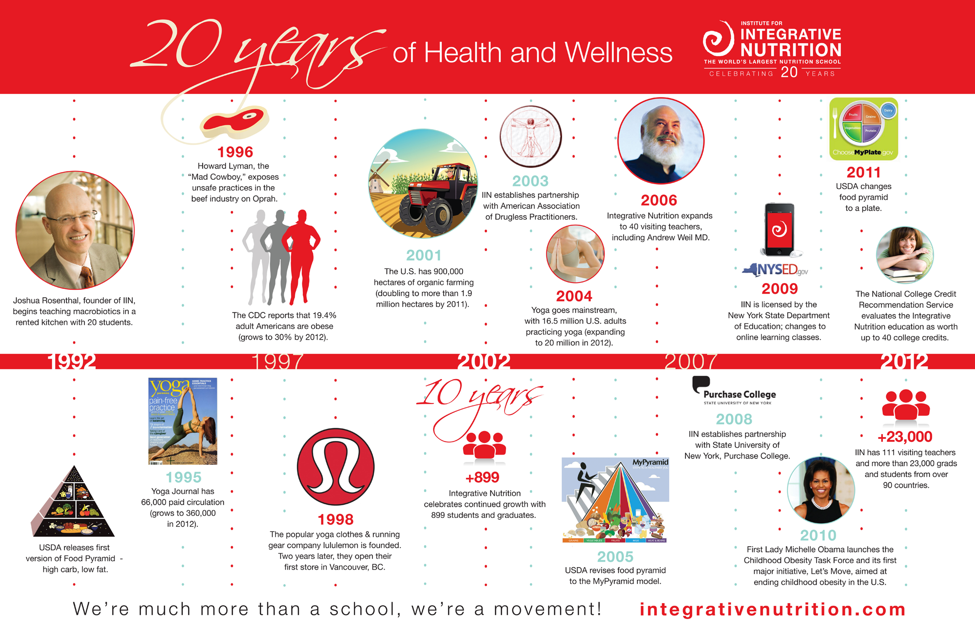IIN celebrates 20 years of health and happiness