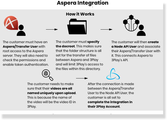Aspera Integration How It Works