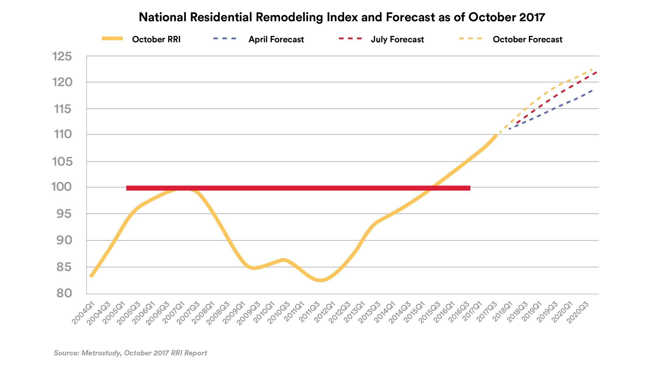 Residential Forecast