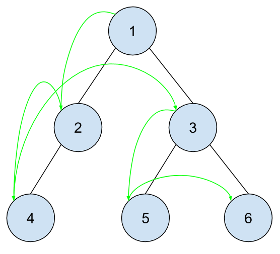 example Depth First Search of a binary tree