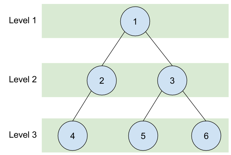 example Breadth First Search of a binary tree
