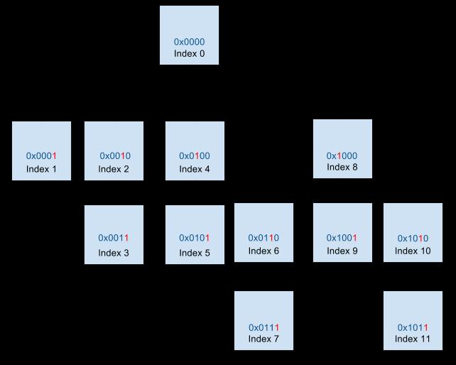 Fenwick tree with 10 nodes