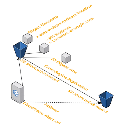 cloudcraft diagram showing cloudfront + s3 with replication
