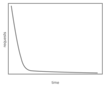 graph of decreasing requests vs time