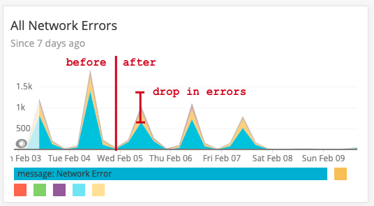chart showing count of Network Errors