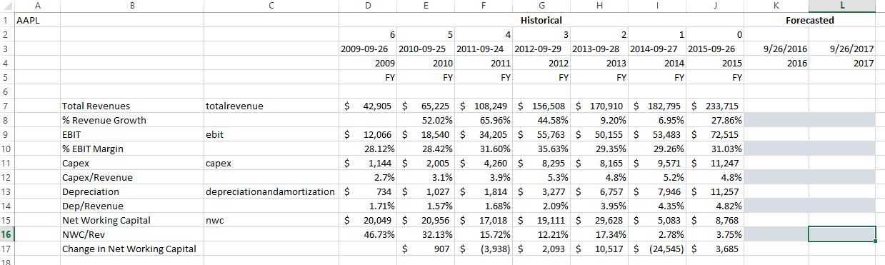 Intrinio DCF Valuation Case Study Ratio Projections