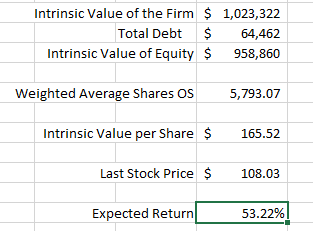 Intrinio Valuation Case Study DCF Intrinsic Value