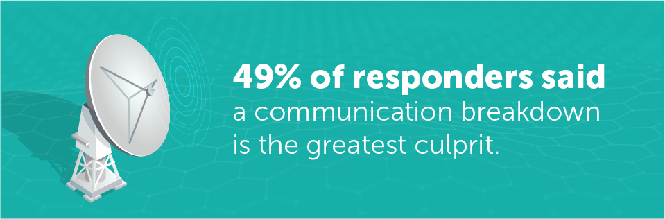 When it comes to client drop-off, 49% of respondents said a communication breakdown is the greatest culprit.
