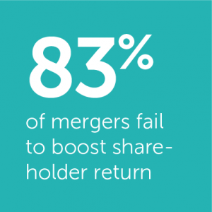 83% of mergers and acquisitions fail to boost share holder return