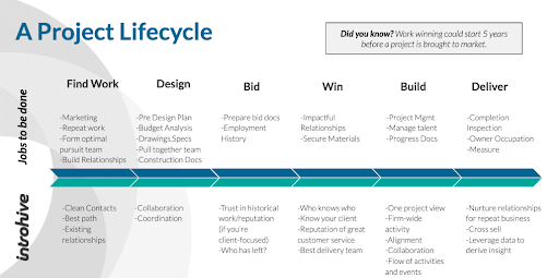 AEC Firms Digital Project Lifecycle