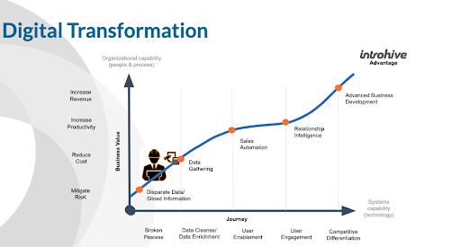 AEC Firms Digital Transformation
