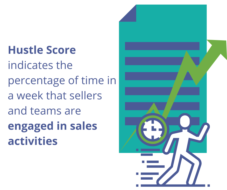 Track sales productivity with Hustle Score