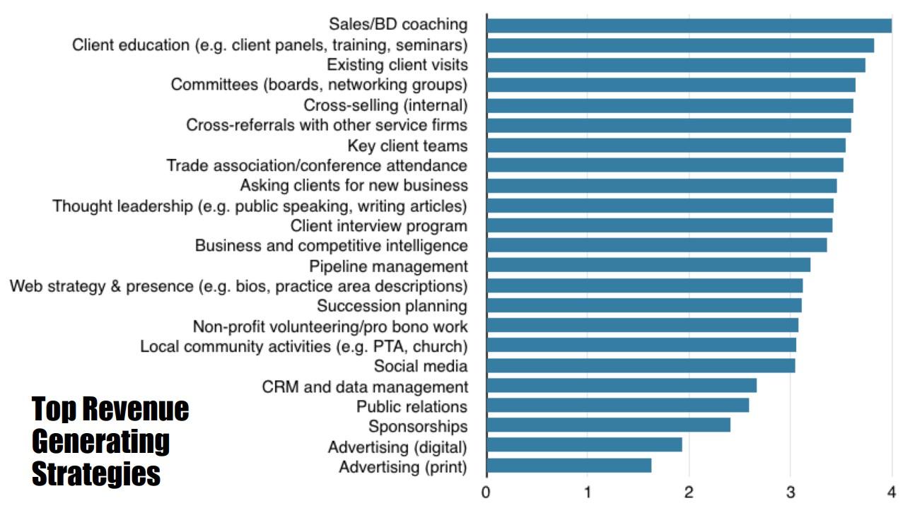 Most Successful Legal Business Development Tactics