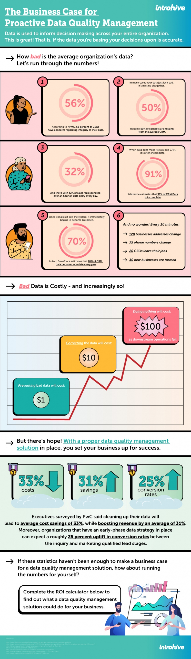 Infographic displaying the cost of bad data in business. Data Quality Management.