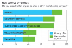 New Service Offerings: Accounting Today Chart