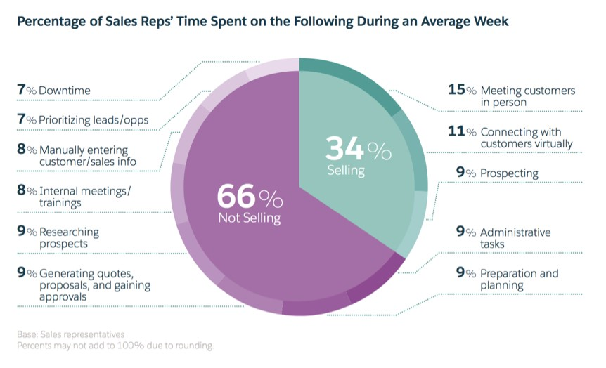 Percentage of Sales Rep Time Spent During a Week