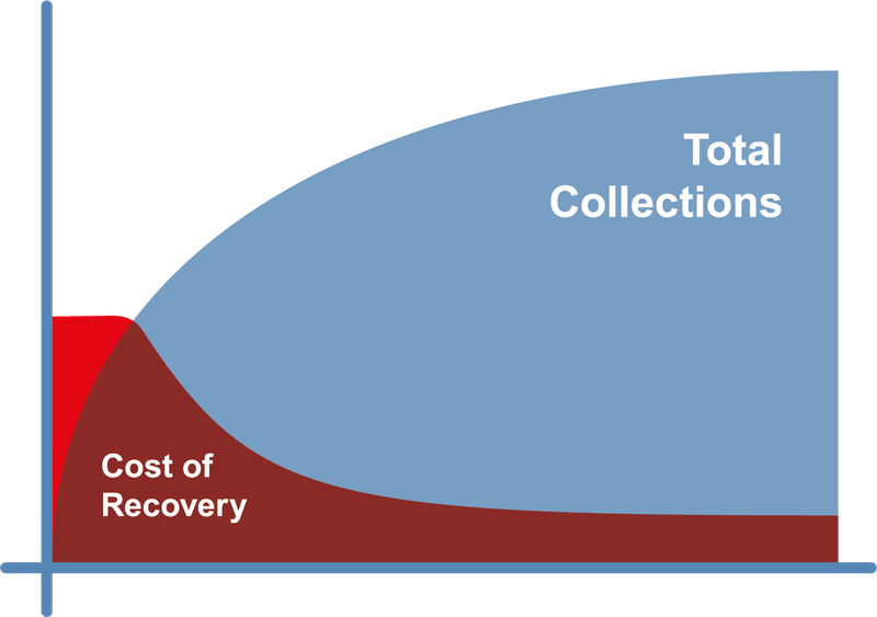 Cost-curve diagram