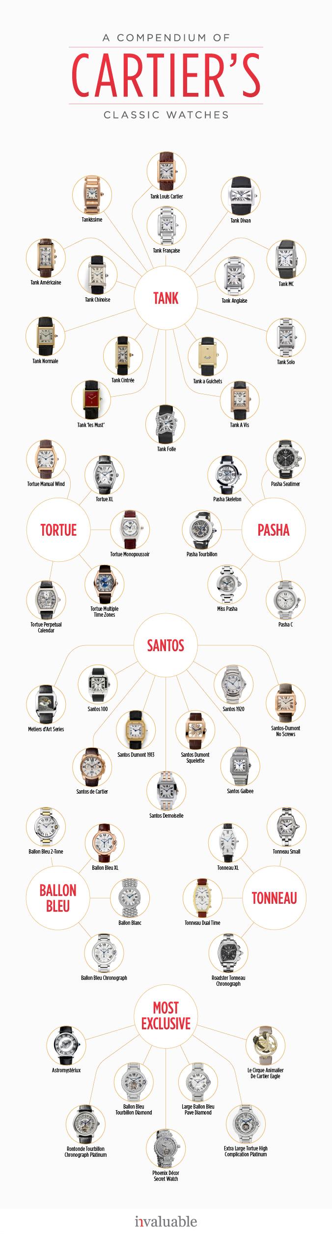 Cartier's Evolution