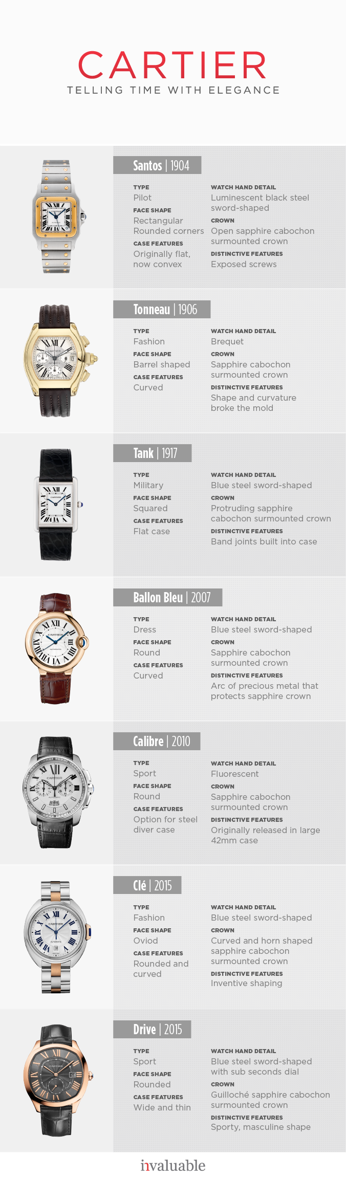 Cartier Watches to Know