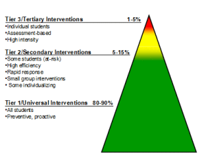 Traditional response to intervention pyramid