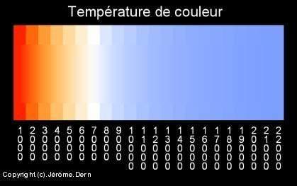 Temperature couleurs
