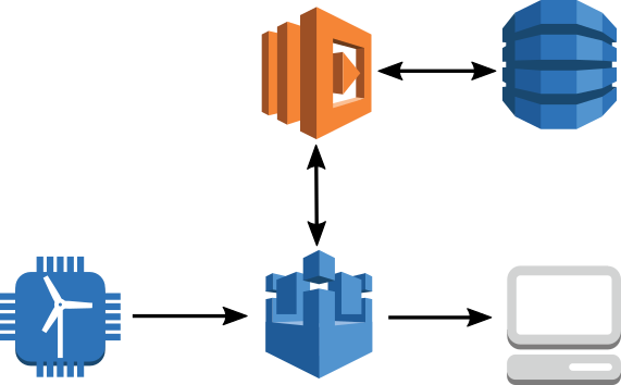Anomaly Detection Using AWS IoT and AWS Lambda | The