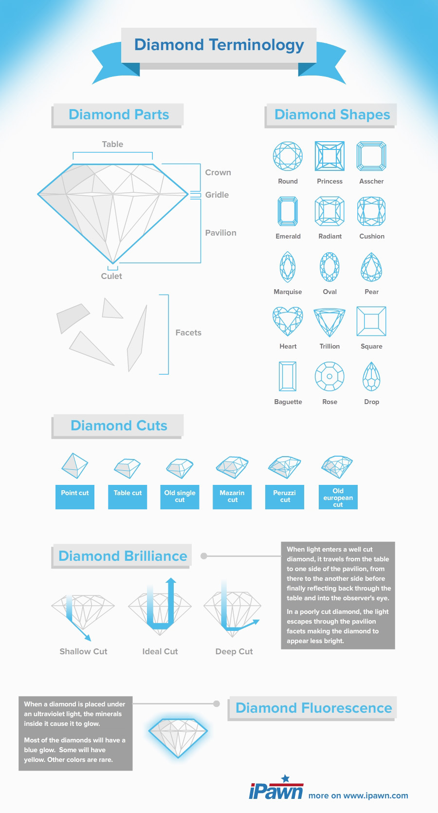 Diamonds Grading Infographic