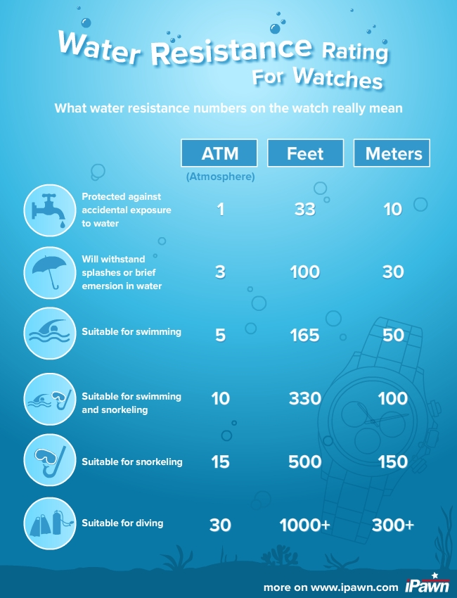 Watches Water Resistance Rating
