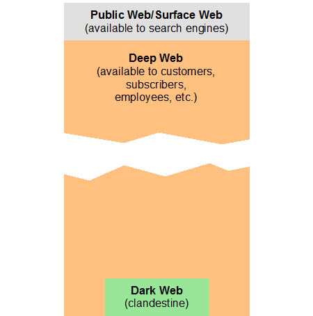 hidden Web - CLC Definition