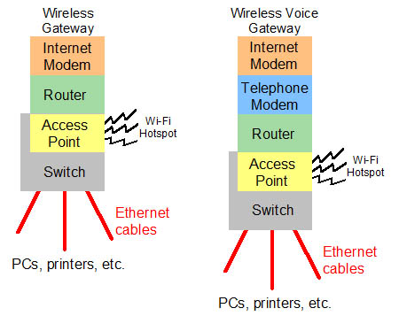 voice gateways provide the network infrastructure for a wi-fi hotspot  (wireless) and ethernet (wired)  see cable modem, dsl modem and bridge mode