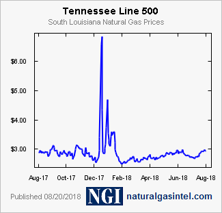 Gas Prices In Tennessee >> Ngi Natural Gas Prices Tennessee Line 500 Daily