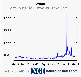 Ngi Natural Gas Prices Waha Daily