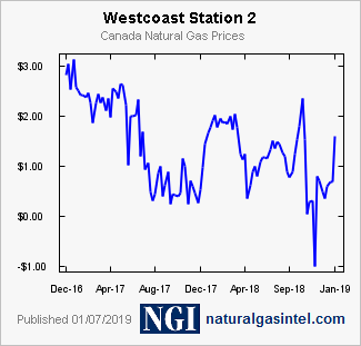 NGI Natural Gas Prices - Westcoast Station 2 - Weekly