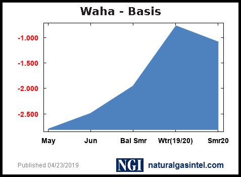 Wtxwaha_basis