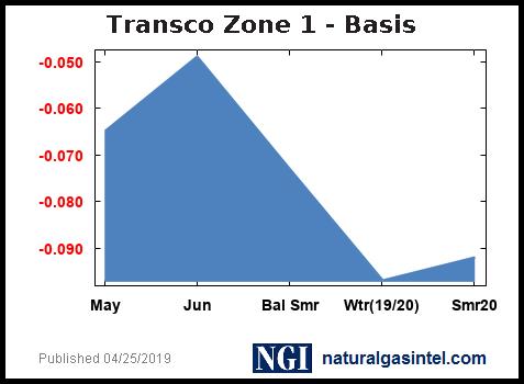 Stxst30_basis