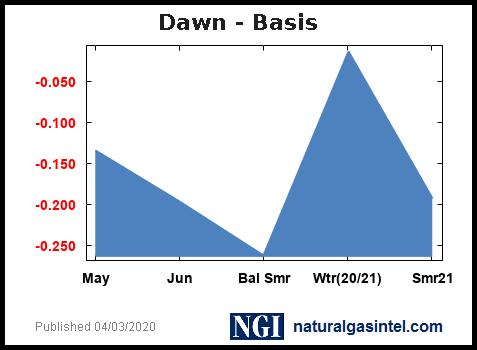 Mcwdawn_basis