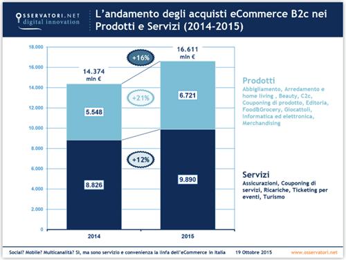 Cos e quanto vale veramente l ecommerce b2c in italia for Politecnico di milano servizi online