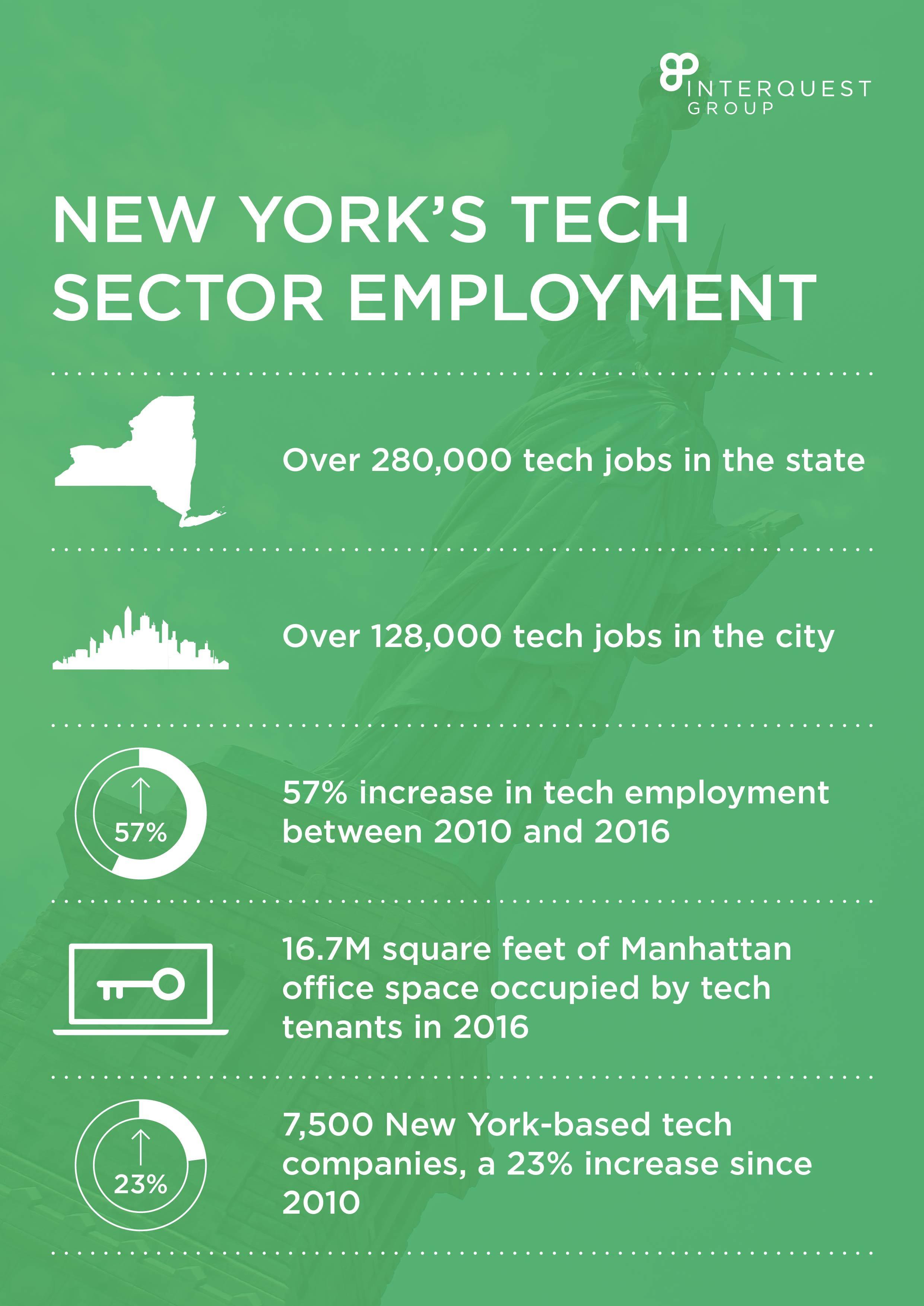 New York's Tech Sector Employment Growth
