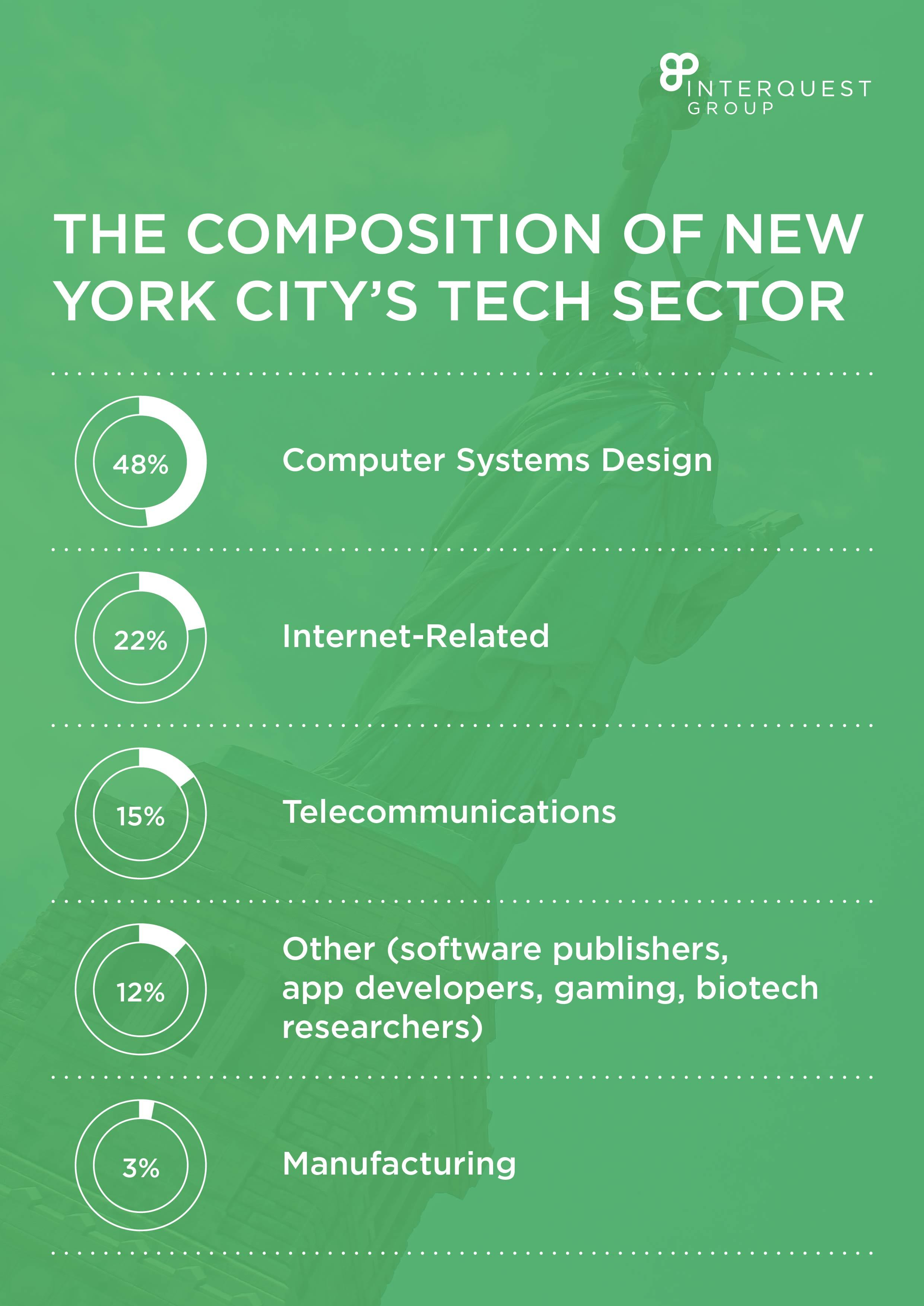 The Composition of New York City's Tech Sector
