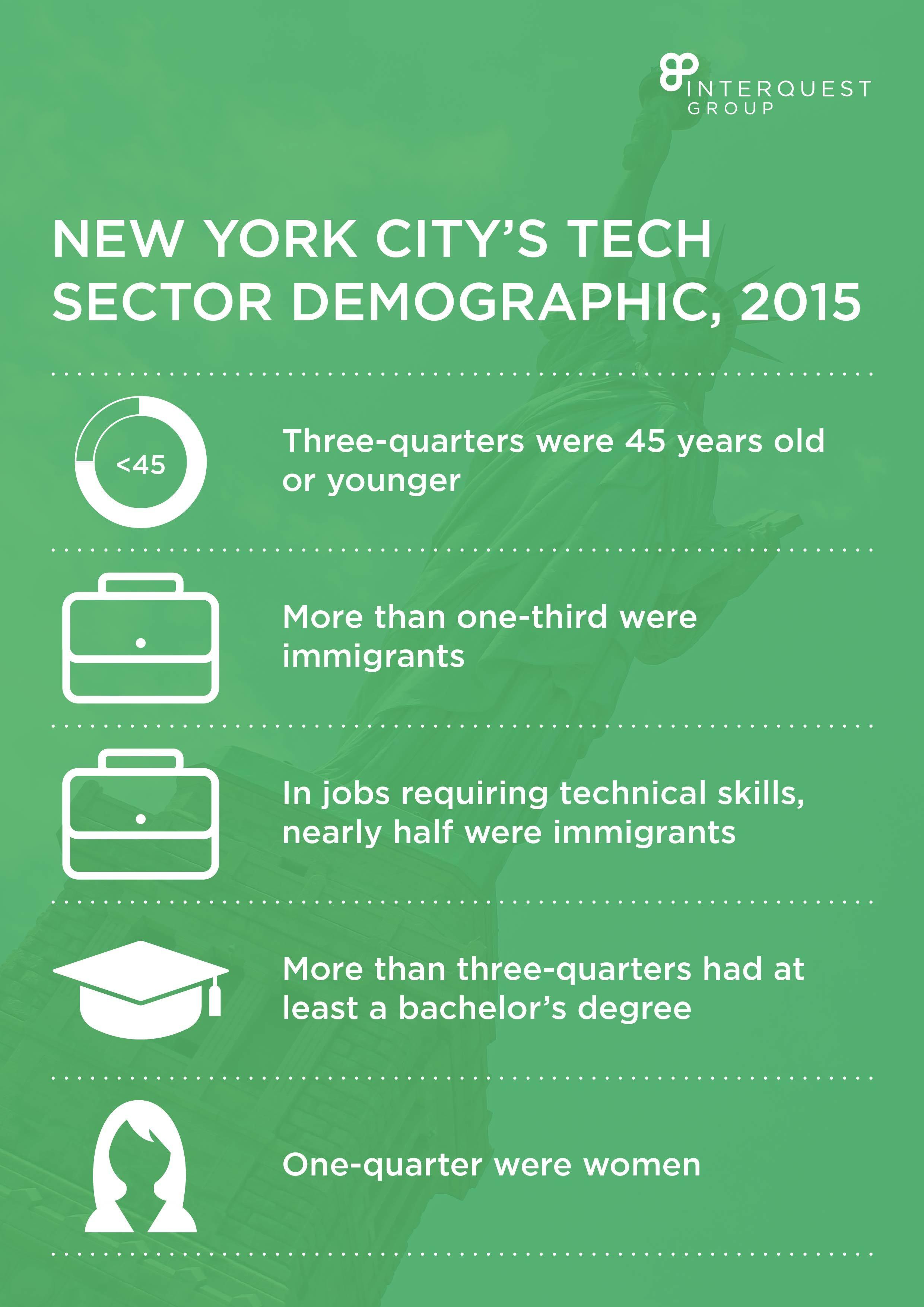 New York City's Tech Sector Demographic, 2015