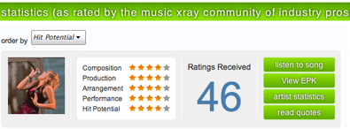 A&R Artist Statistics from Music Xray