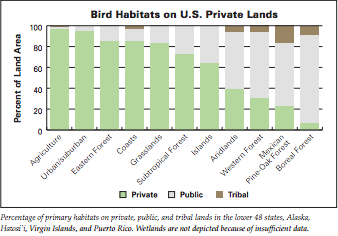 Relative proportions of different landholdings by habitat. Clearly, some habitats are best represented by private lands, while others are primarily in the public trust.