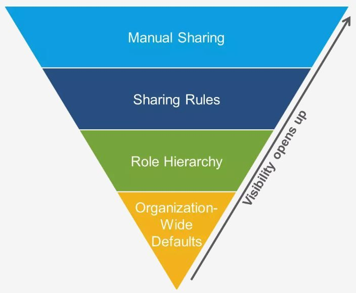 control-access-sharing