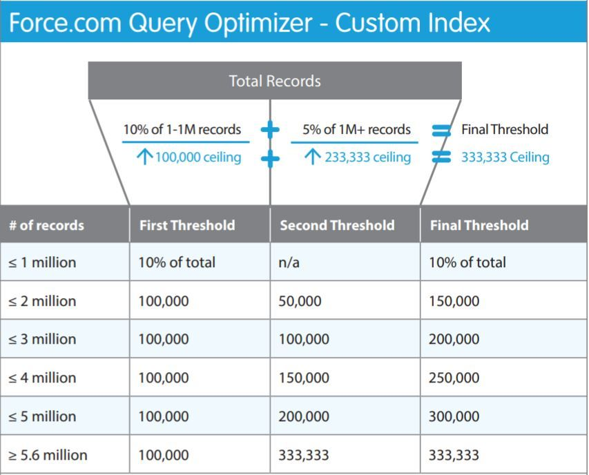 force.com-query-optimizer-custom-index