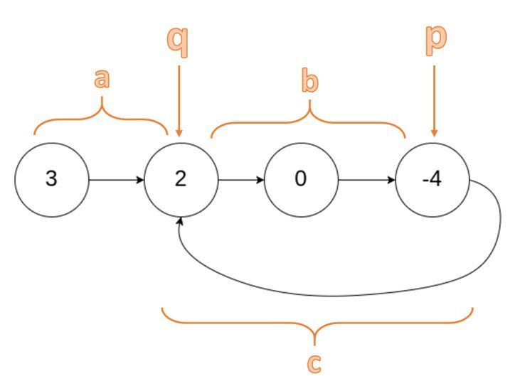 linked-list-cycle-travel-distance