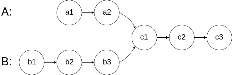 linked-list-intersection-1