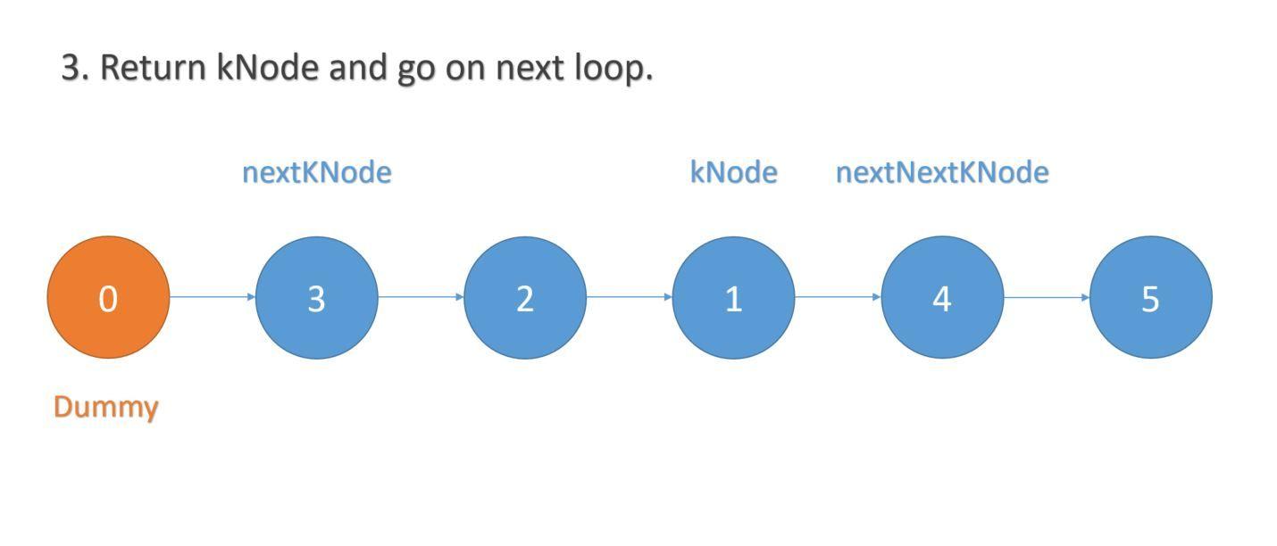 reverse-k-group-linked-list-3